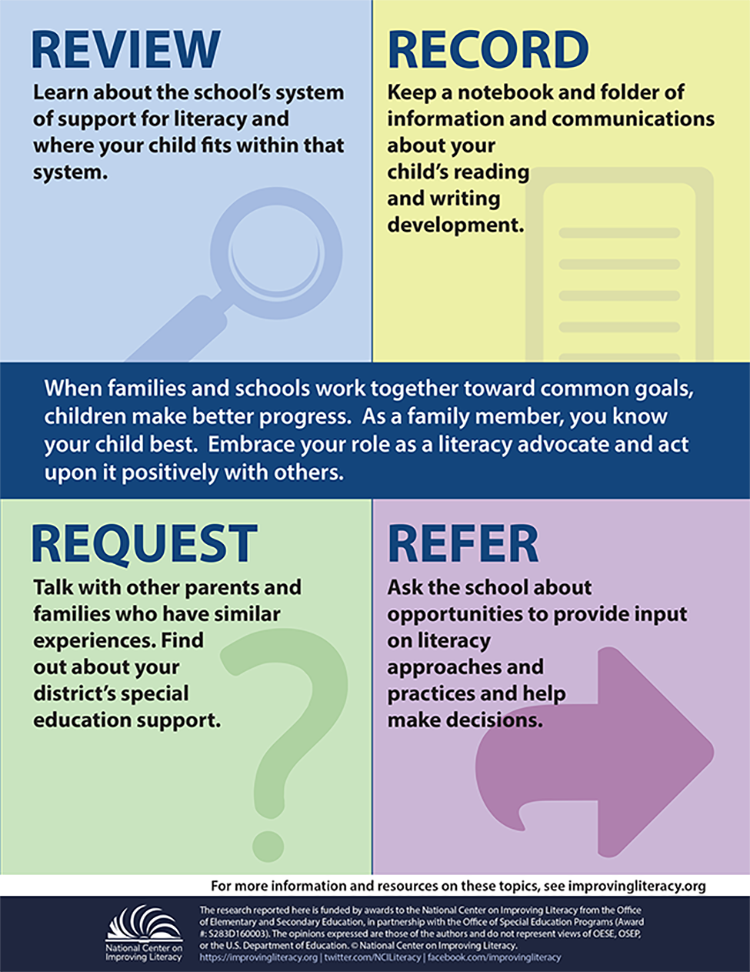 Parents Know Your Special Education >> Advocating For My Child S Literacy Needs National Center On