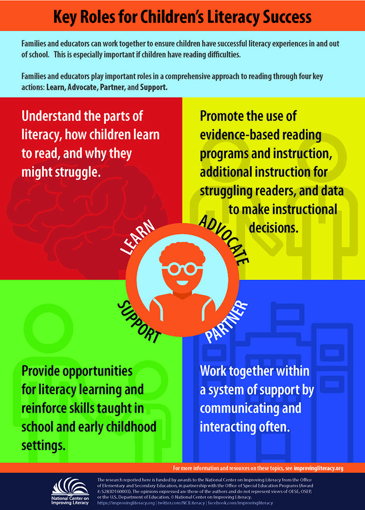 Key Roles For Childrens Literacy Success National Center On