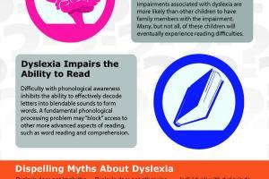 Defining Dyslexia