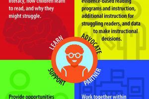 Key Roles for Children's Literacy Success